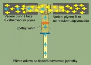 elektronické dávkování aditiva LPG